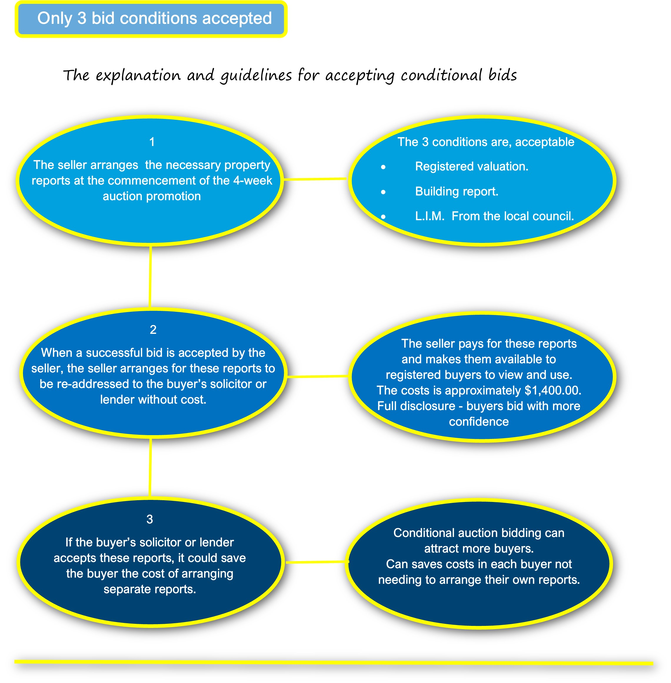 Buyer bid conditions